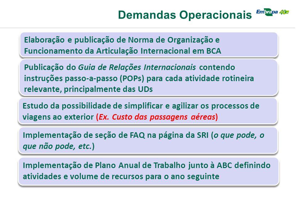 Demandas Operacionais Elaboração e publicação de Norma de Organização e Funcionamento da Articulação Internacional em BCA Publicação do Guia de Relaçõ