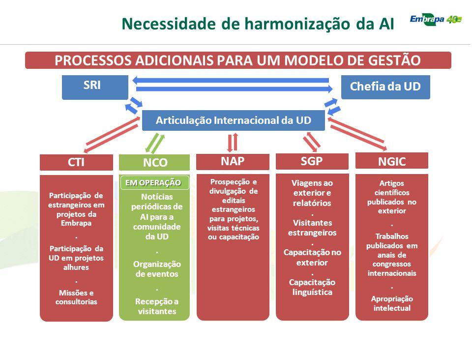 Necessidade de harmonização da AI PROCESSOS ADICIONAIS PARA UM MODELO DE GESTÃO Artigos científicos publicados no exterior. Trabalhos publicados em an