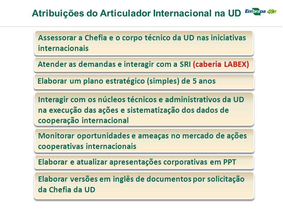 Atribuições do Articulador Internacional na UD Assessorar a Chefia e o corpo técnico da UD nas iniciativas internacionais Atender as demandas e intera