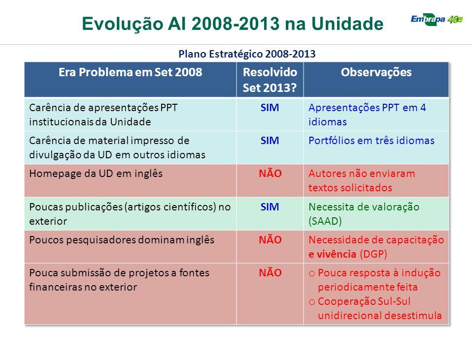 Evolução AI 2008-2013 na Unidade Plano Estratégico 2008-2013