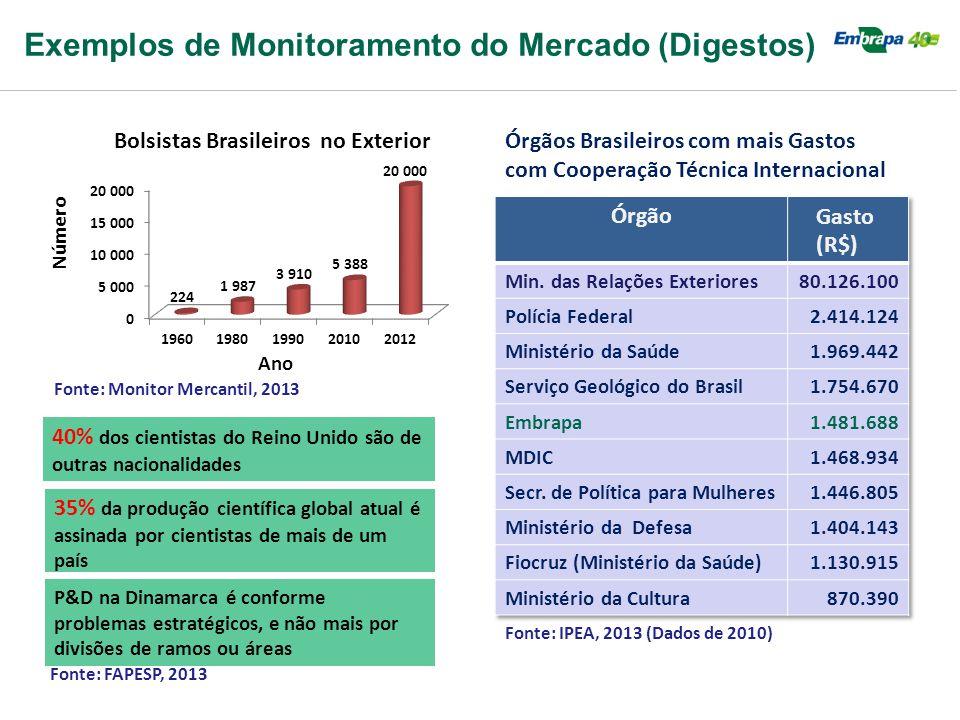 Número Exemplos de Monitoramento do Mercado (Digestos) Ano Fonte: Monitor Mercantil, 2013 40% dos cientistas do Reino Unido são de outras nacionalidad