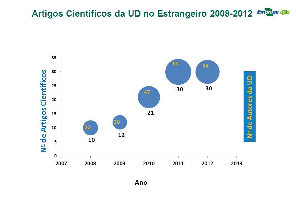 Artigos Científicos da UD no Estrangeiro 2008-2012 Ano N o de Autores da UD N o de Artigos Científicos 22 20 47 64 54