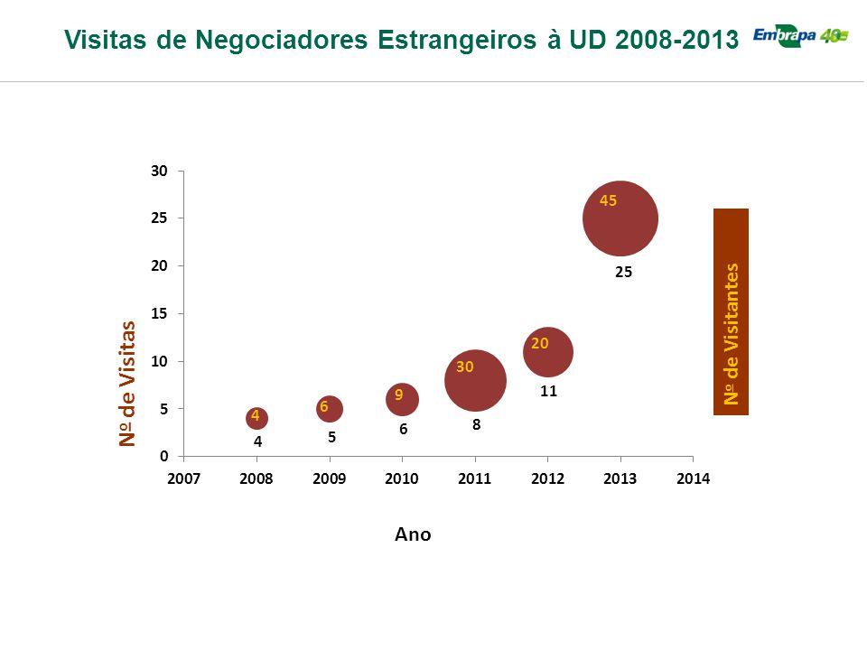 N o de Visitas Visitas de Negociadores Estrangeiros à UD 2008-2013 Ano N o de Visitantes 4 6 30 20 45