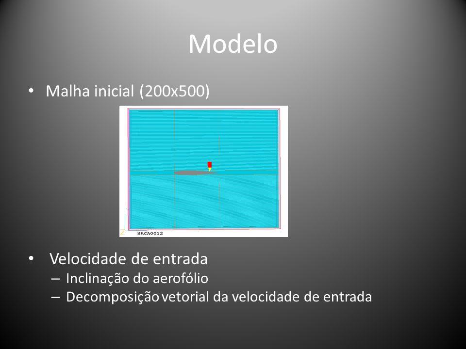 Modelo Malha inicial (200x500) Velocidade de entrada – Inclinação do aerofólio – Decomposição vetorial da velocidade de entrada