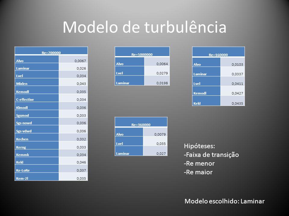 Modelo de turbulência Re=700000 Alvo0,0067 Laminar0,026 Lvel0,034 Mixlen0,043 Kemodl0,035 C-effective0,034 Klmodl0,036 Sgsmod0,033 Sgs-nowd0,036 Sgs-v