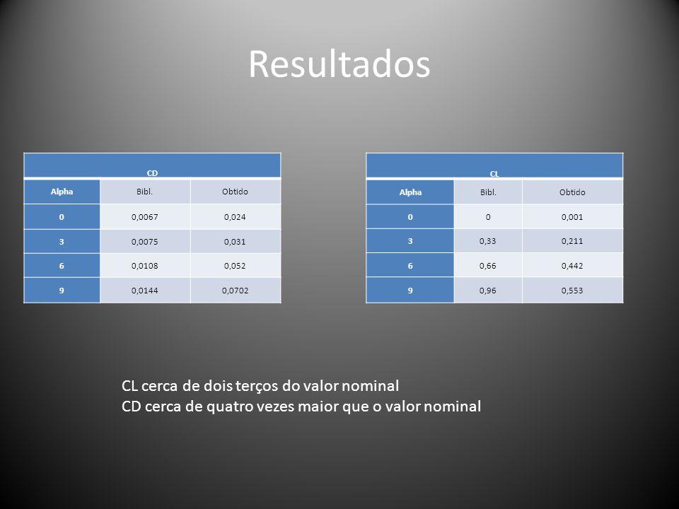 Resultados CD AlphaBibl.Obtido 00,00670,024 30,00750,031 60,01080,052 90,01440,0702 CL AlphaBibl.Obtido 000,001 30,330,211 60,660,442 90,960,553 CL ce