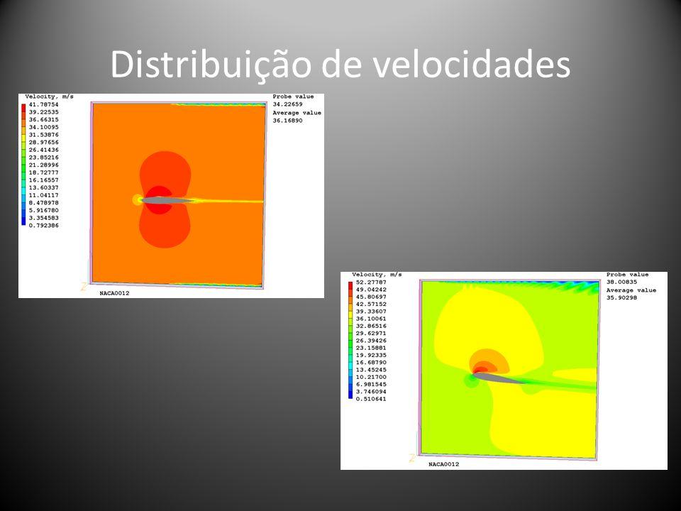 Distribuição de velocidades