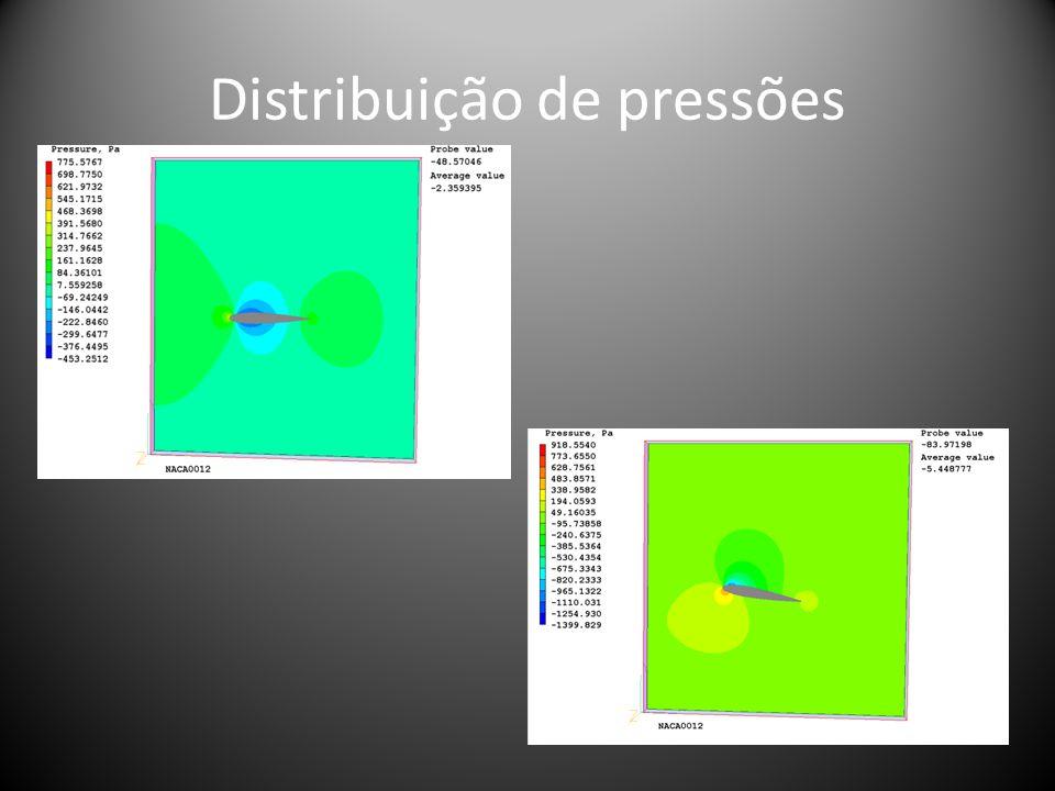 Distribuição de resíduos em pressão