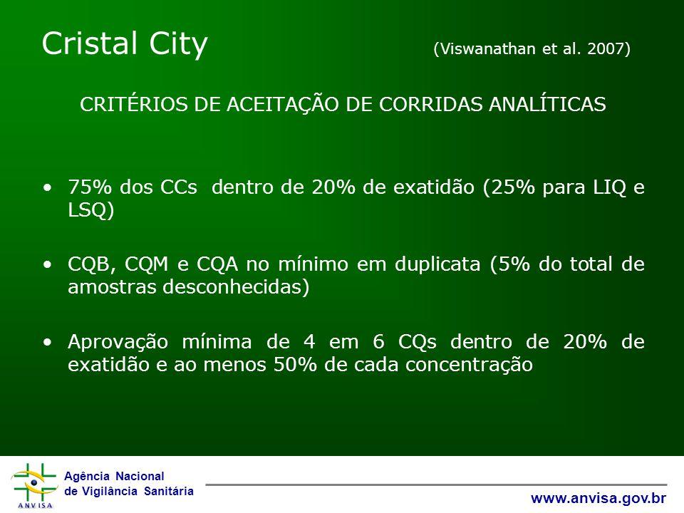 Agência Nacional de Vigilância Sanitária www.anvisa.gov.br Cristal City (Viswanathan et al. 2007) CRITÉRIOS DE ACEITAÇÃO DE CORRIDAS ANALÍTICAS 75% do