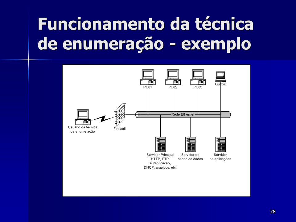 28 Funcionamento da técnica de enumeração - exemplo