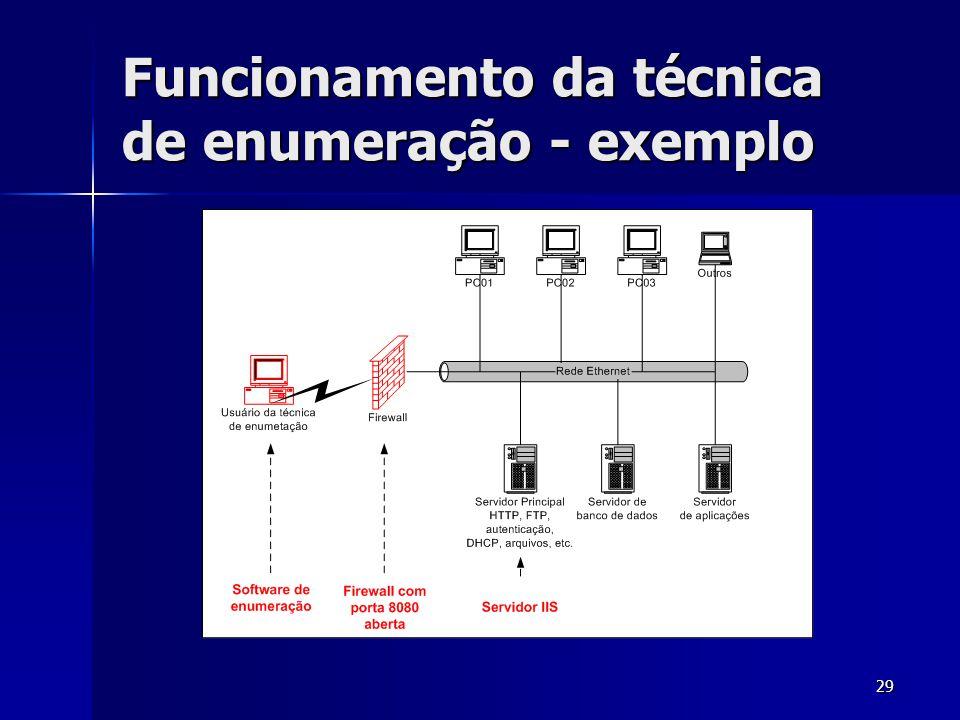 29 Funcionamento da técnica de enumeração - exemplo