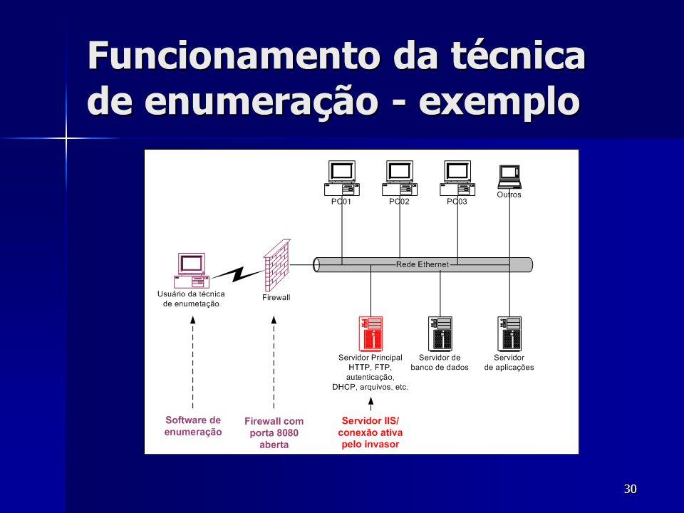 30 Funcionamento da técnica de enumeração - exemplo
