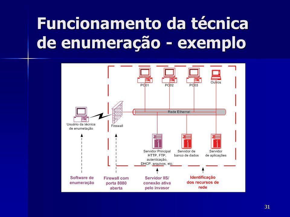31 Funcionamento da técnica de enumeração - exemplo