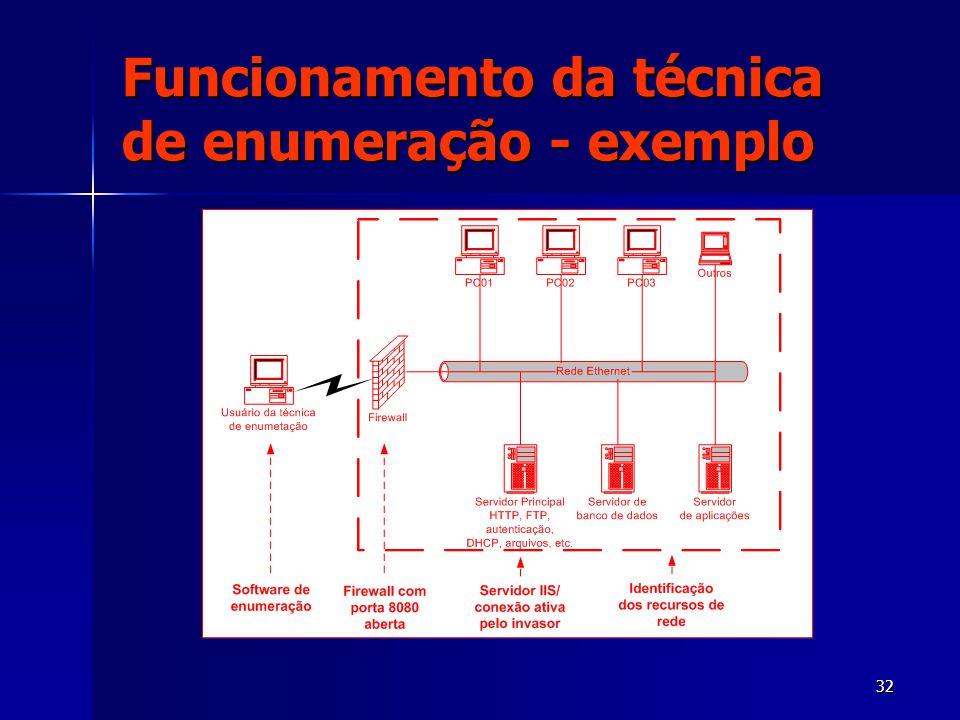32 Funcionamento da técnica de enumeração - exemplo