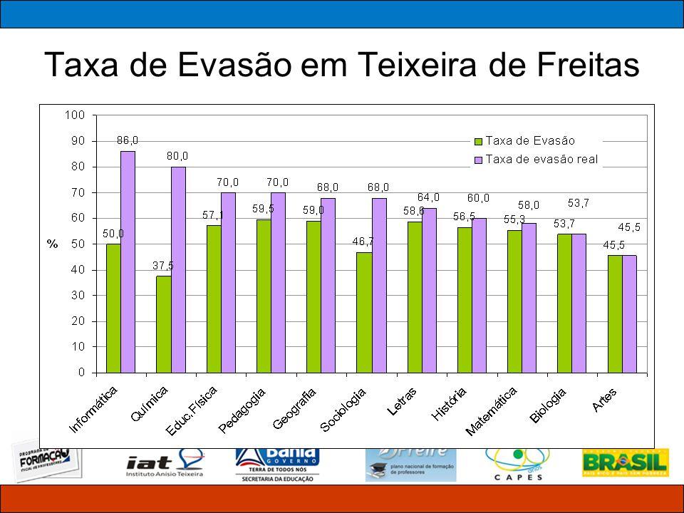 Taxa de Evasão em Teixeira de Freitas