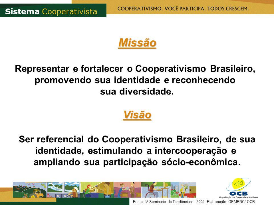 Missão Representar e fortalecer o Cooperativismo Brasileiro, promovendo sua identidade e reconhecendo sua diversidade.Visão Ser referencial do Cooperativismo Brasileiro, de sua identidade, estimulando a intercooperação e ampliando sua participação sócio-econômica.