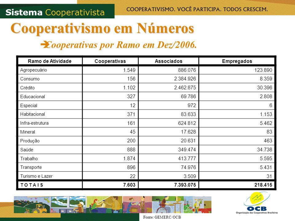 Cooperativismo em Números Cooperativas por Ramo em Dez/2006. Fonte: GEMERC/OCB Ramo de AtividadeCooperativasAssociadosEmpregados Agropecuário 1.549 88