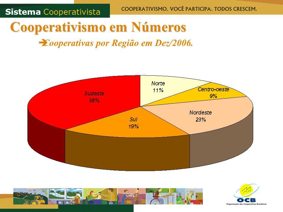 Cooperativismo em Números Cooperativas por Região em Dez/2006. Sistema Cooperativista