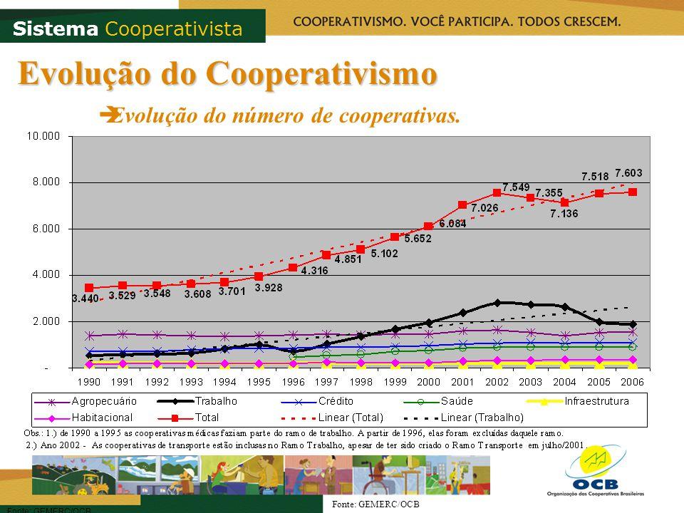 Evolução do Cooperativismo Evolução do número de cooperativas. Fonte: GEMERC/OCB Sistema Cooperativista Fonte: GEMERC/OCB