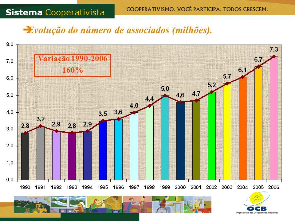 Sistema Cooperativista Evolução do número de associados (milhões). Variação 1990-2006 160%
