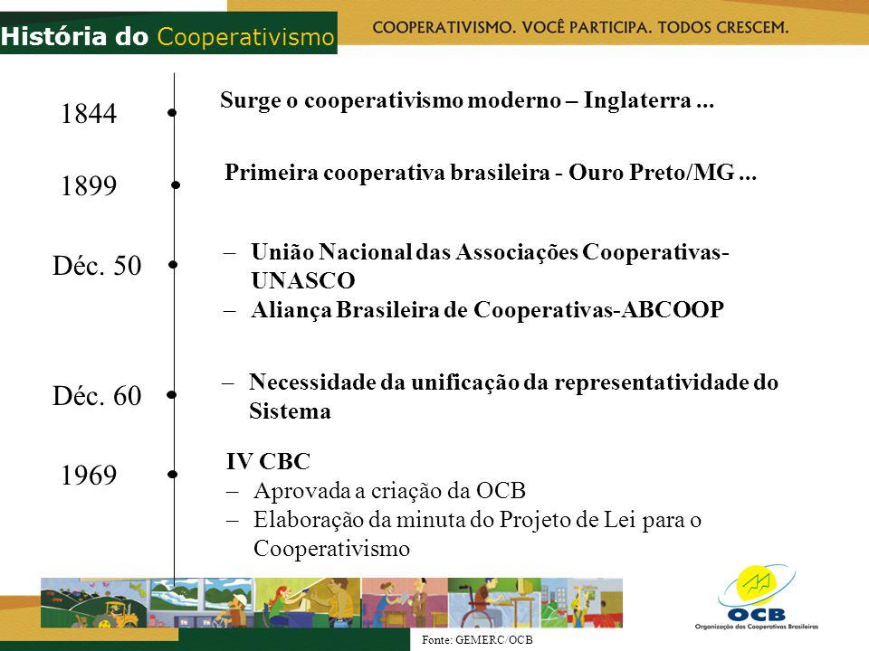 Déc. 50 –União Nacional das Associações Cooperativas- UNASCO –Aliança Brasileira de Cooperativas-ABCOOP Déc. 60 –Necessidade da unificação da represen