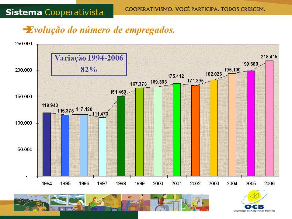 Sistema Cooperativista Evolução do número de empregados. Variação 1994-2006 82%