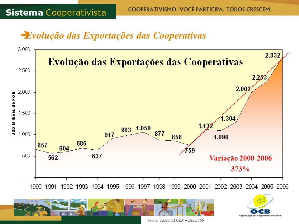 Evolução das Exportações das Cooperativas Variação 2000-2006 373% Sistema Cooperativista Fonte: MDIC/SECEX – Dez.2006