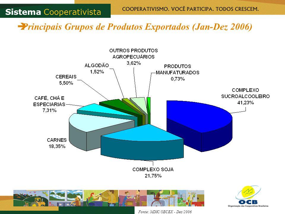 Sistema Cooperativista Principais Grupos de Produtos Exportados (Jan-Dez 2006) Fonte: MDIC/SECEX - Dez/2006