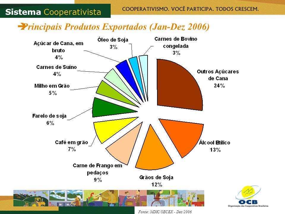 Principais Produtos Exportados (Jan-Dez 2006) Fonte: MDIC/SECEX - Dez/2006 Sistema Cooperativista