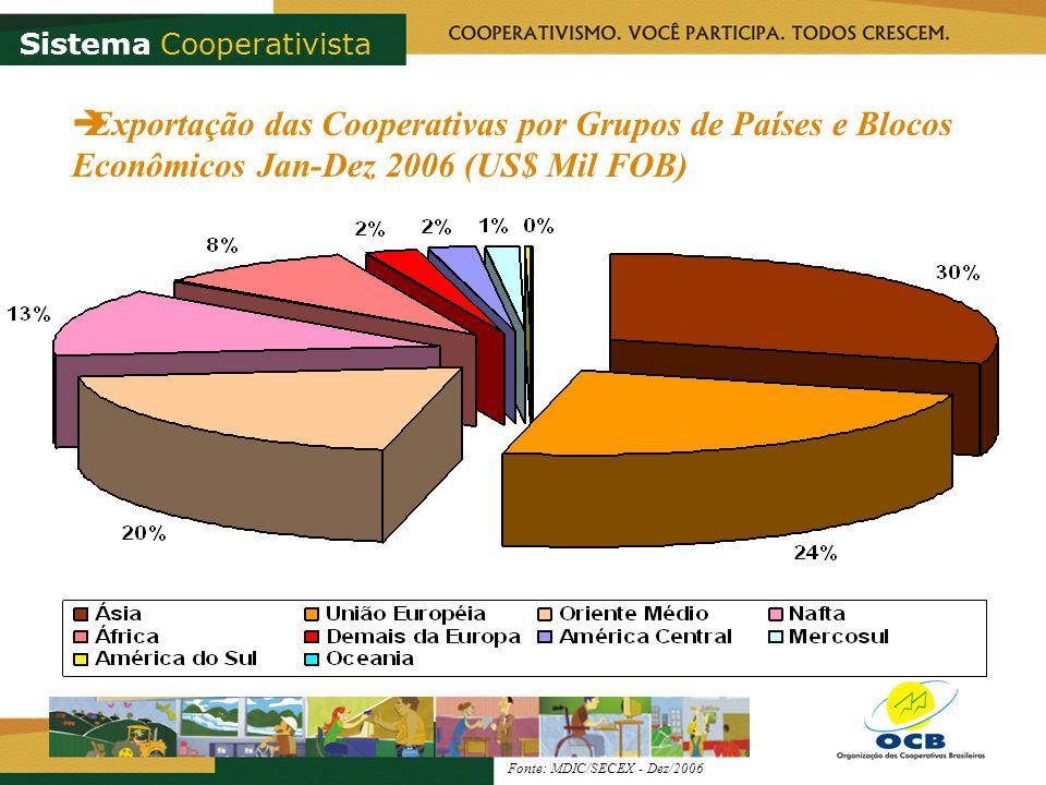 Fonte: MDIC/SECEX - Dez/2006 Sistema Cooperativista Exportação das Cooperativas por Grupos de Países e Blocos Econômicos Jan-Dez 2006 (US$ Mil FOB)