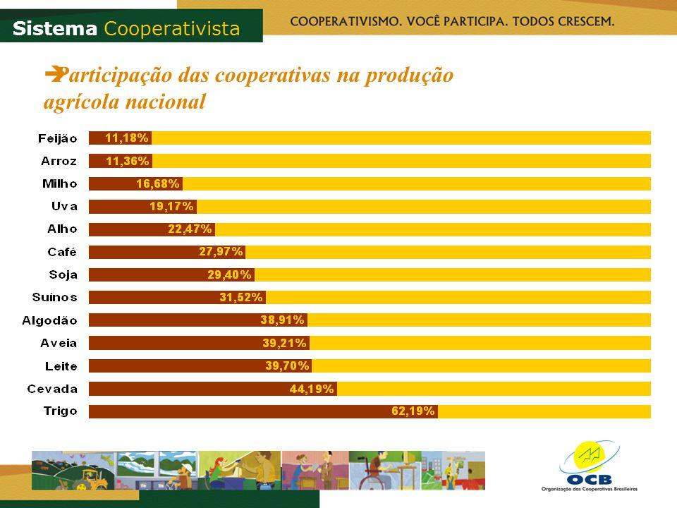 Sistema Cooperativista Participação das cooperativas na produção agrícola nacional