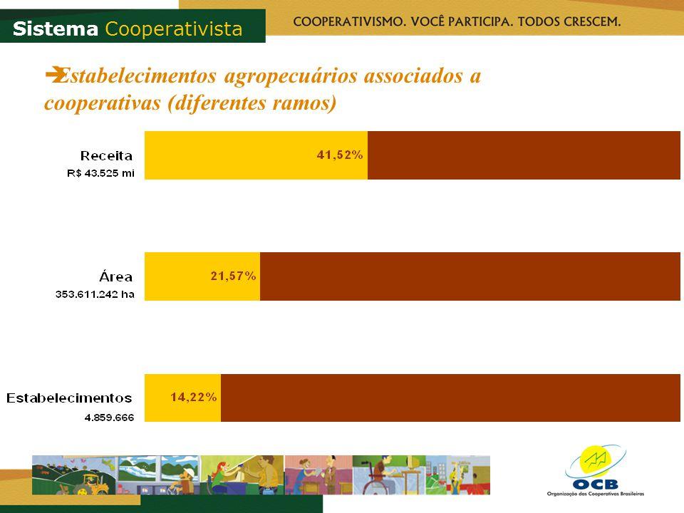 Estabelecimentos agropecuários associados a cooperativas (diferentes ramos) Sistema Cooperativista