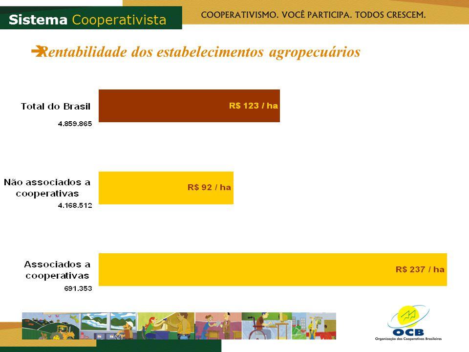 Sistema Cooperativista Rentabilidade dos estabelecimentos agropecuários