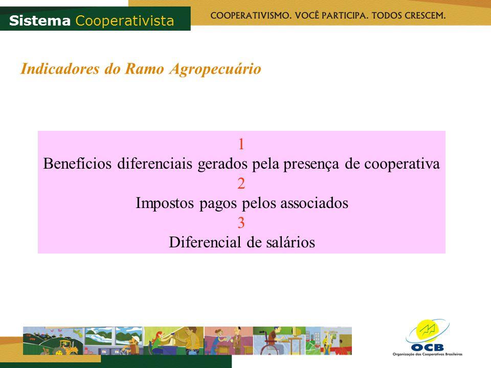 Indicadores do Ramo Agropecuário 1 Benefícios diferenciais gerados pela presença de cooperativa 2 Impostos pagos pelos associados 3 Diferencial de salários Sistema Cooperativista