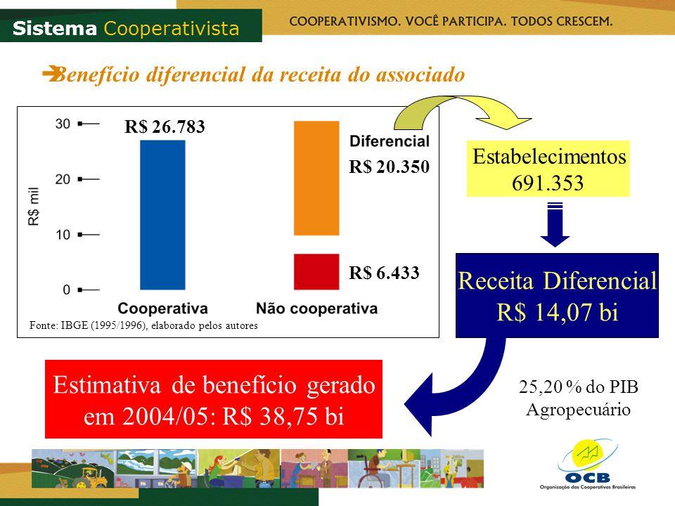 Fonte: IBGE (1995/1996), elaborado pelos autores R$ 26.783 R$ 6.433 R$ 20.350 Estabelecimentos 691.353 Receita Diferencial R$ 14,07 bi 25,20 % do PIB Agropecuário Estimativa de benefício gerado em 2004/05: R$ 38,75 bi Benefício diferencial da receita do associado Sistema Cooperativista