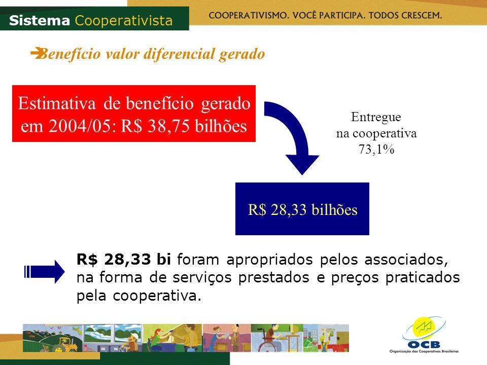 R$ 28,33 bi foram apropriados pelos associados, na forma de serviços prestados e preços praticados pela cooperativa. Estimativa de benefício gerado em