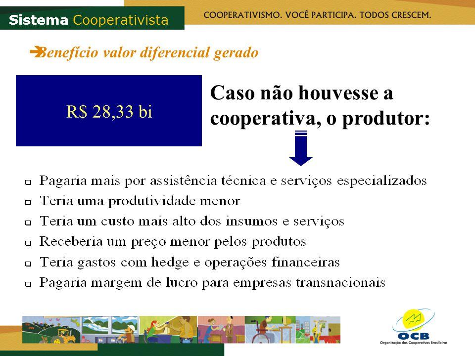 Sistema Cooperativista R$ 28,33 bi Caso não houvesse a cooperativa, o produtor: Benefício valor diferencial gerado