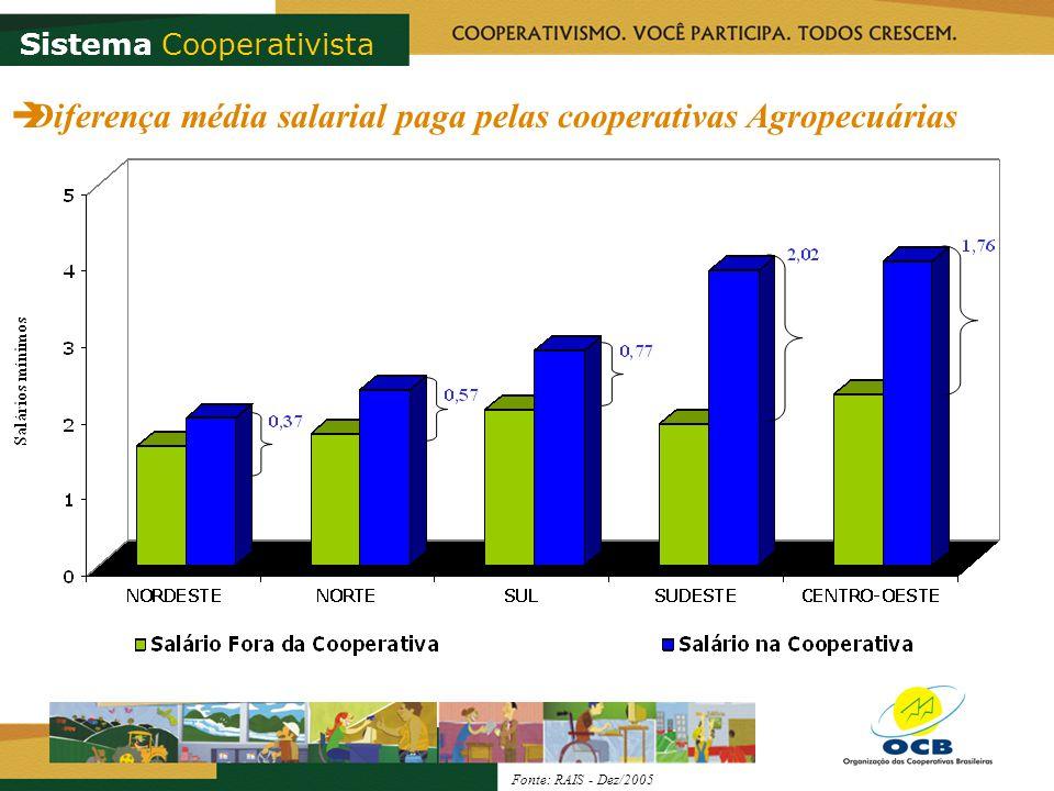 Diferença média salarial paga pelas cooperativas Agropecuárias Sistema Cooperativista Fonte: RAIS - Dez/2005