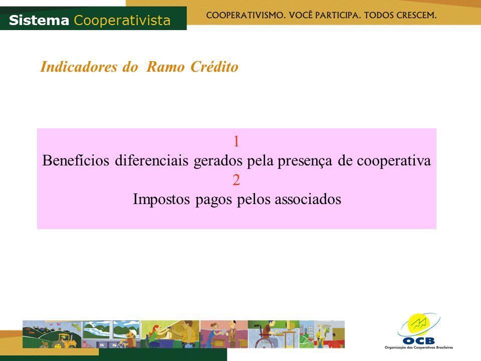 1 Benefícios diferenciais gerados pela presença de cooperativa 2 Impostos pagos pelos associados Indicadores do Ramo Crédito Sistema Cooperativista