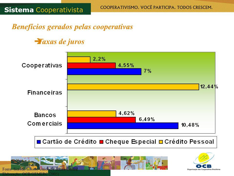 Fonte: Sicredi, Sicoob, Unicred e Banco Central Elaboração: OCB/GEMERC (2005) Benefícios gerados pelas cooperativas Taxas de juros Sistema Cooperativi