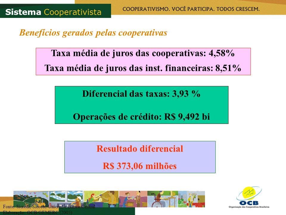 Taxa média de juros das cooperativas: 4,58% Taxa média de juros das inst. financeiras: 8,51% Resultado diferencial R$ 373,06 milhões Diferencial das t