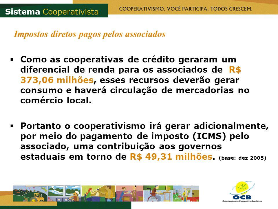 Impostos diretos pagos pelos associados Como as cooperativas de crédito geraram um diferencial de renda para os associados de R$ 373,06 milhões, esses recursos deverão gerar consumo e haverá circulação de mercadorias no comércio local.
