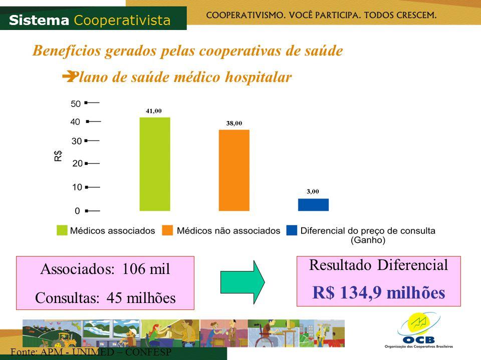 Resultado Diferencial R$ 134,9 milhões Associados: 106 mil Consultas: 45 milhões Fonte: APM - UNIMED – CONFESP Benefícios gerados pelas cooperativas d