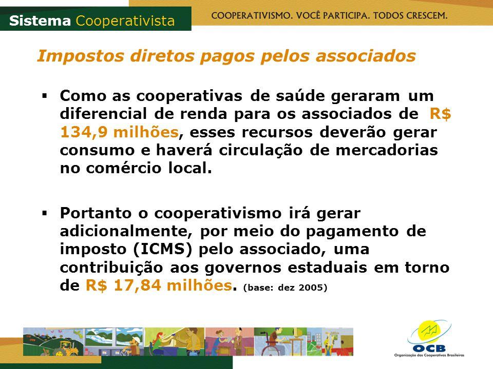 Impostos diretos pagos pelos associados Como as cooperativas de saúde geraram um diferencial de renda para os associados de R$ 134,9 milhões, esses recursos deverão gerar consumo e haverá circulação de mercadorias no comércio local.