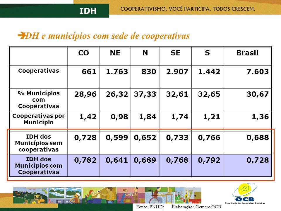 CONENSESBrasil Cooperativas 6611.7638302.9071.4427.603 % Municípios com Cooperativas 28,9626,3237,3332,6132,6530,67 Cooperativas por Município 1,420,9