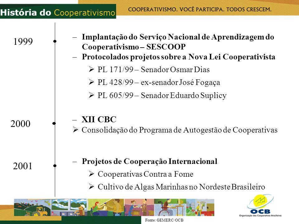 2000 –XII CBC Consolidação do Programa de Autogestão de Cooperativas Fonte: GEMERC/OCB 2001 –Projetos de Cooperação Internacional Cooperativas Contra