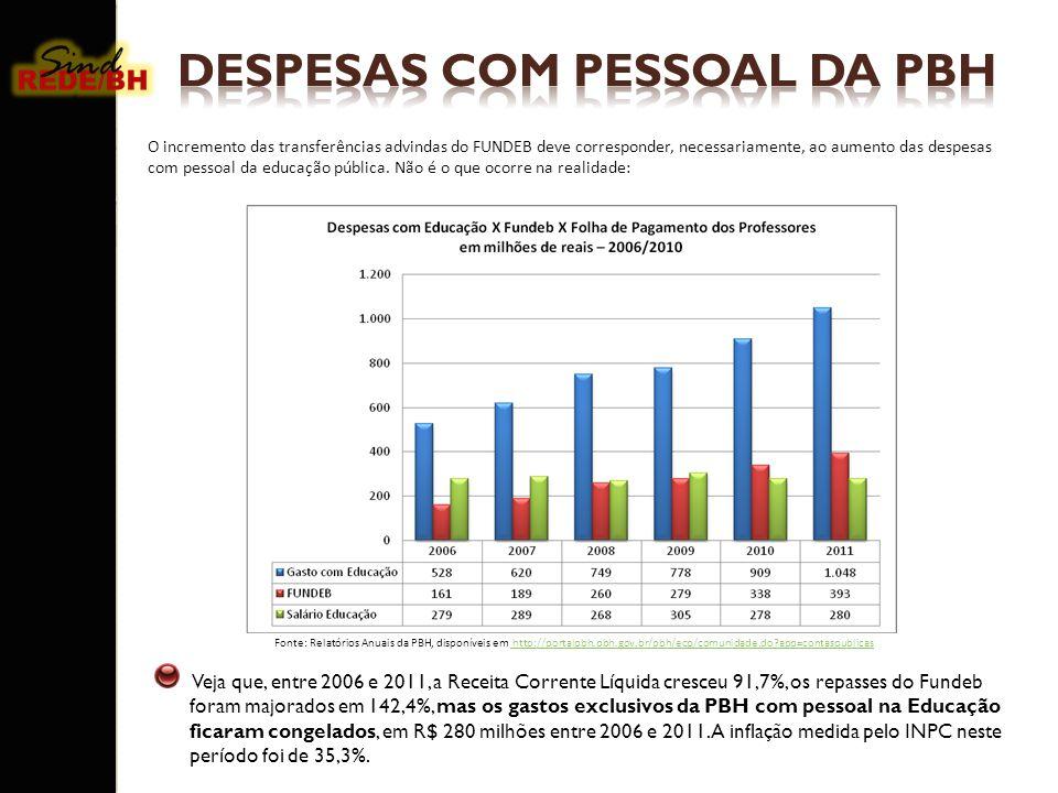 Veja que, entre 2006 e 2011, a Receita Corrente Líquida cresceu 91,7%, os repasses do Fundeb foram majorados em 142,4%, mas os gastos exclusivos da PB
