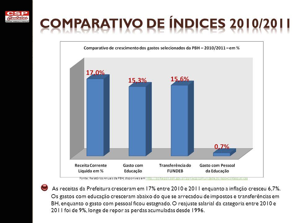 As receitas da Prefeitura cresceram em 17% entre 2010 e 2011 enquanto a inflação cresceu 6,7%. Os gastos com educação cresceram abaixo do que se arrec