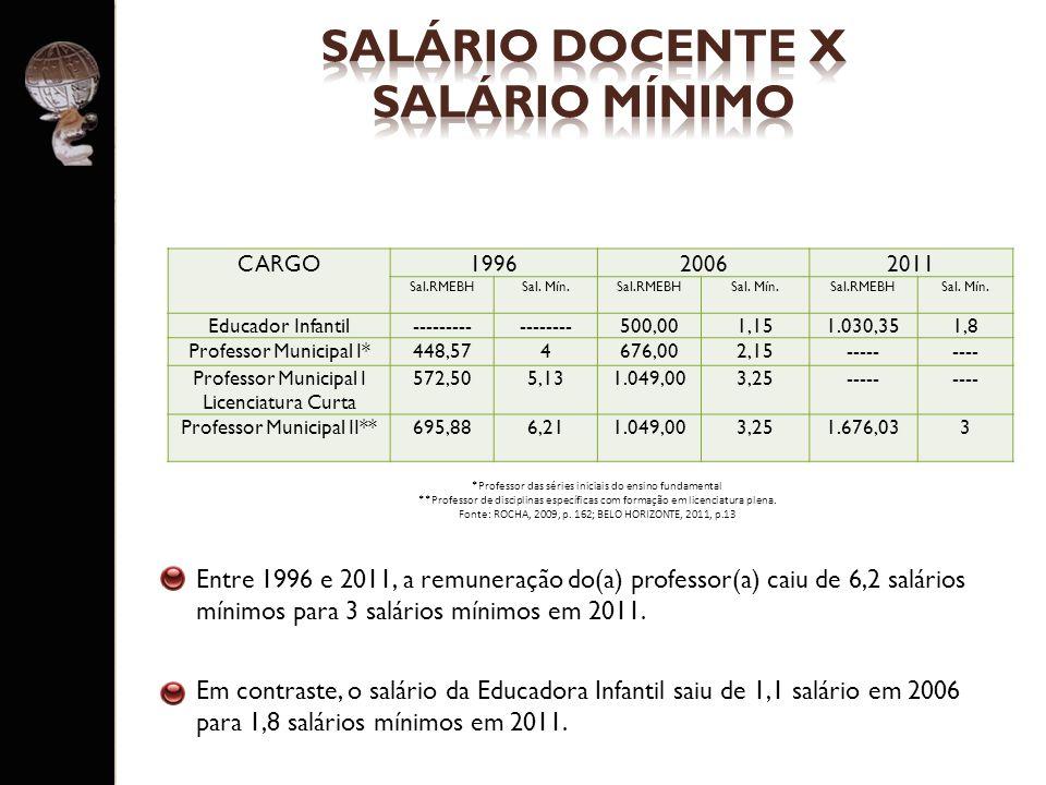 Entre 1996 e 2011, a remuneração do(a) professor(a) caiu de 6,2 salários mínimos para 3 salários mínimos em 2011. Em contraste, o salário da Educadora