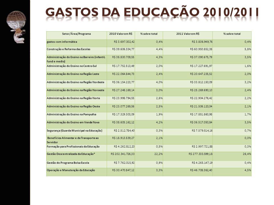 Setor/Área/Programa2010 Valor em R$% sobre total2011 Valor em R$% sobre total gastos com informáticaR$ 3.697.302,420,4%R$ 3.806.949,760,4% Construção